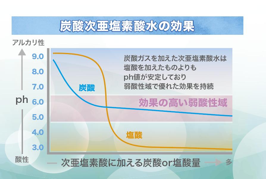 炭酸次亜塩素酸水の効果